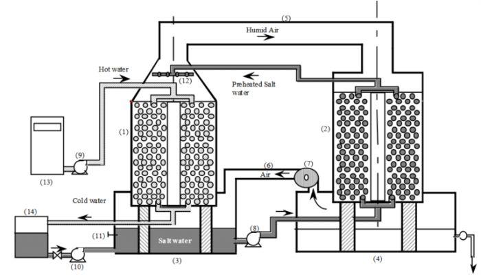 Принципиальная схема прототипа процесса аэро-эвапоконденсации (A.E.C.P) опреснения