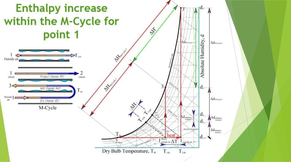 Увеличение энтальпии в М-цикле