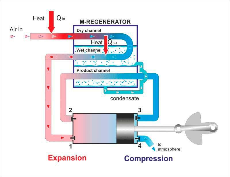 Генератор электричества за счет разности энтальпии сухого и увлажненного воздуха
