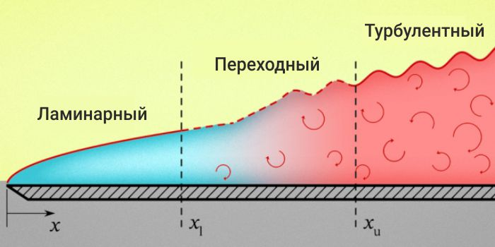 Как жидкость или газ передает тепло твердой поверхности