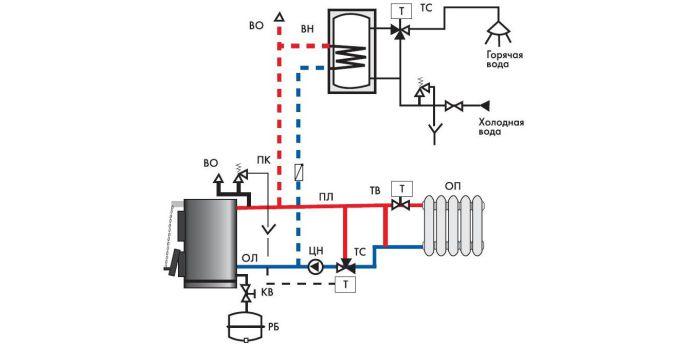 Системы водяного отопления с твердотопливным котлом