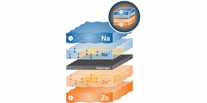 Батарея из жидкого металла и расплавленной соли. HZDR