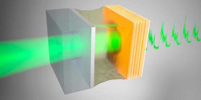 Два зеркала с каплей масла между ними образуют нелинейный оптический резонатор, в котором наблюдается стохастический резонанс. При изменении положения одного из зеркал лазерный свет (приближающийся слева) преобразуется в периодический сигнал (справа). Шум определенной мощности усиливает этот сигнал с помощью стохастического резонанса. AMOLF